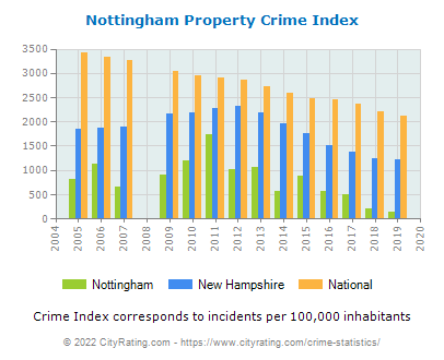 Nottingham Property Crime vs. State and National Per Capita