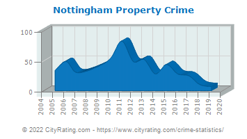 Nottingham Property Crime
