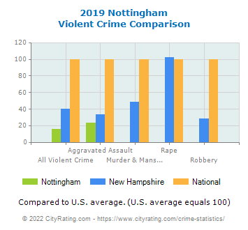 Nottingham Violent Crime vs. State and National Comparison