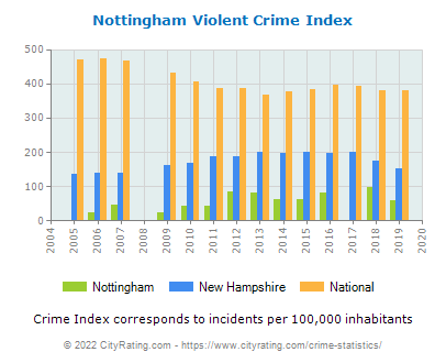 Nottingham Violent Crime vs. State and National Per Capita