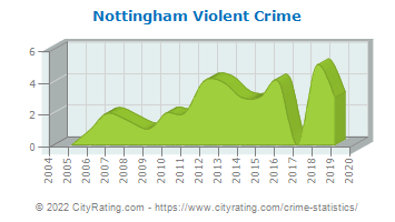 Nottingham Violent Crime