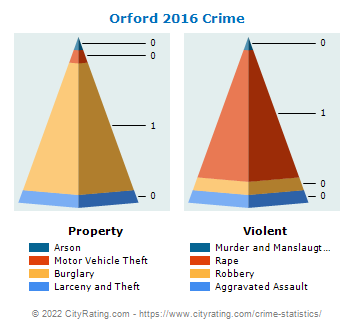 Orford Crime 2016