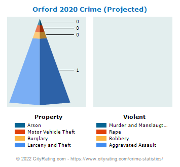 Orford Crime 2020