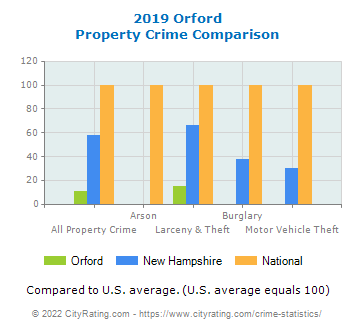 Orford Property Crime vs. State and National Comparison
