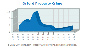 Orford Property Crime