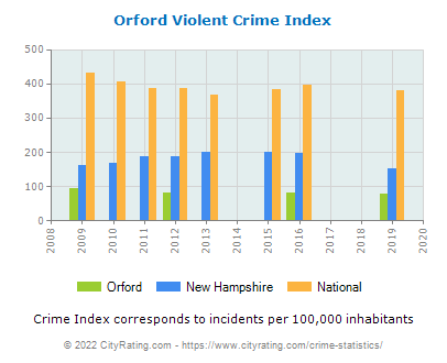 Orford Violent Crime vs. State and National Per Capita