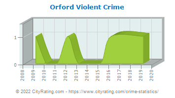 Orford Violent Crime