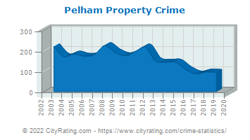 Pelham Property Crime