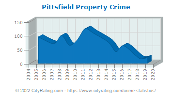 Pittsfield Property Crime
