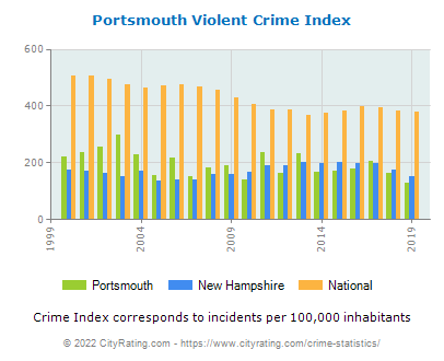 Portsmouth Violent Crime vs. State and National Per Capita