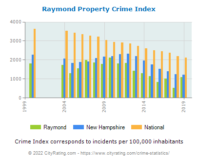 Raymond Property Crime vs. State and National Per Capita