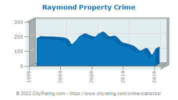 Raymond Property Crime