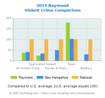 Raymond Violent Crime vs. State and National Comparison