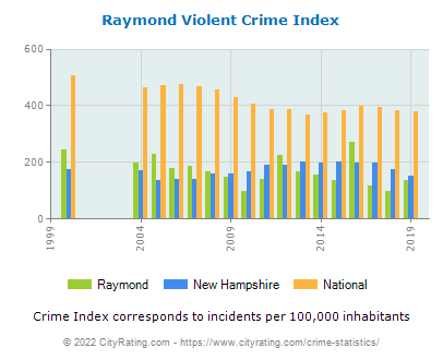 Raymond Violent Crime vs. State and National Per Capita