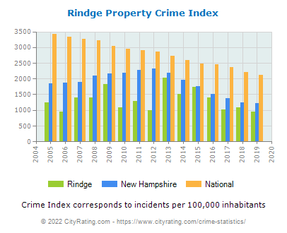 Rindge Property Crime vs. State and National Per Capita