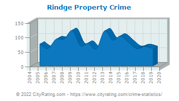 Rindge Property Crime
