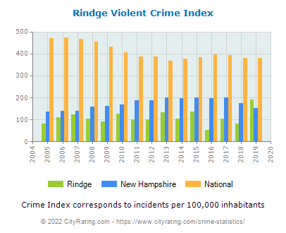 Rindge Violent Crime vs. State and National Per Capita