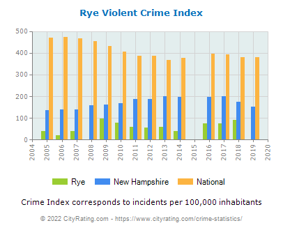 Rye Violent Crime vs. State and National Per Capita
