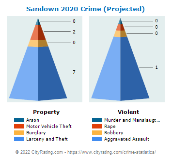 Sandown Crime 2020