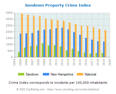 Sandown Property Crime vs. State and National Per Capita