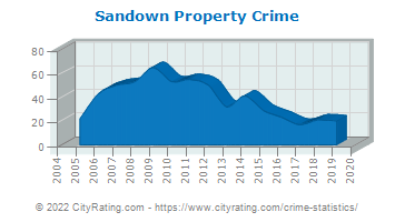 Sandown Property Crime