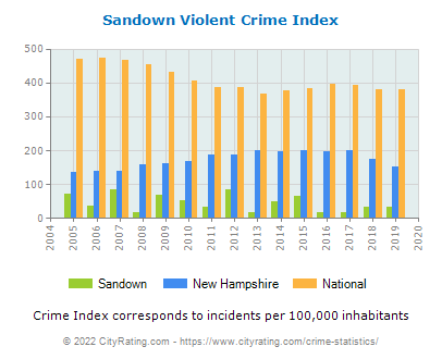 Sandown Violent Crime vs. State and National Per Capita