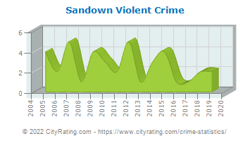 Sandown Violent Crime