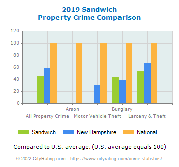 Sandwich Property Crime vs. State and National Comparison