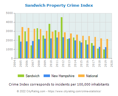 Sandwich Property Crime vs. State and National Per Capita