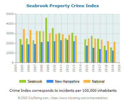 Seabrook Property Crime vs. State and National Per Capita