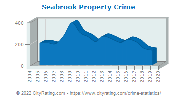 Seabrook Property Crime
