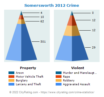 Somersworth Crime 2012