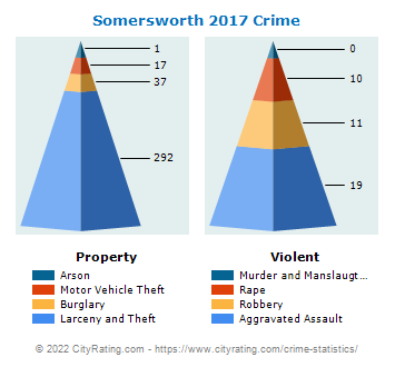 Somersworth Crime 2017