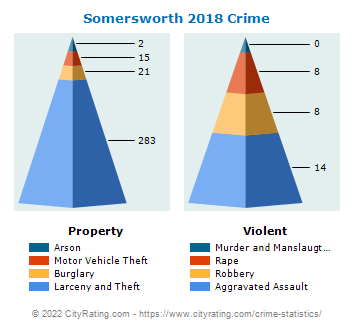 Somersworth Crime 2018