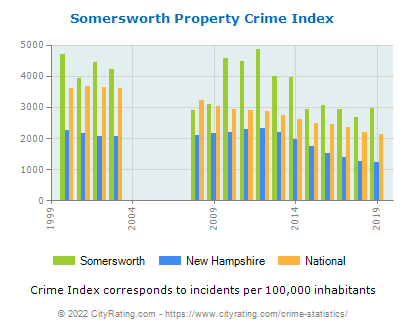 Somersworth Property Crime vs. State and National Per Capita