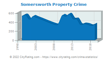 Somersworth Property Crime