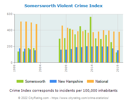 Somersworth Violent Crime vs. State and National Per Capita