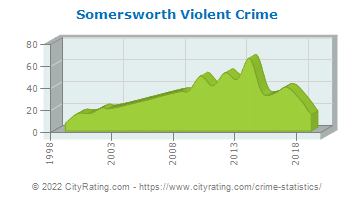 Somersworth Violent Crime