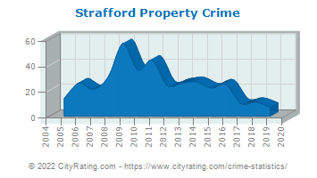 Strafford Property Crime