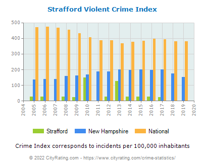 Strafford Violent Crime vs. State and National Per Capita