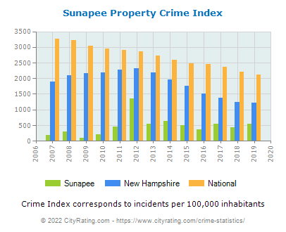 Sunapee Property Crime vs. State and National Per Capita
