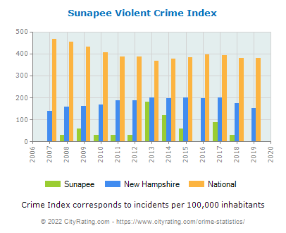 Sunapee Violent Crime vs. State and National Per Capita