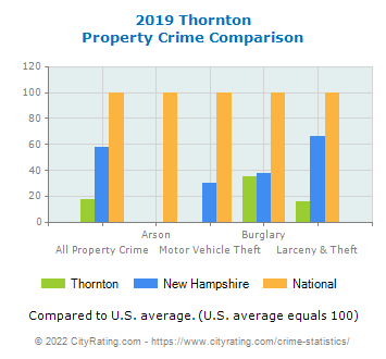Thornton Property Crime vs. State and National Comparison