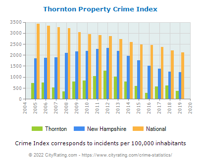 Thornton Property Crime vs. State and National Per Capita
