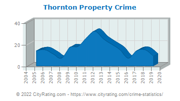 Thornton Property Crime