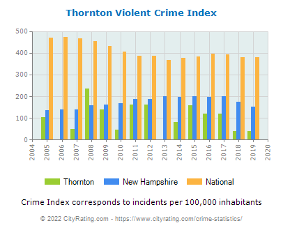 Thornton Violent Crime vs. State and National Per Capita