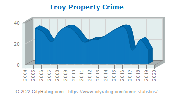 Troy Property Crime