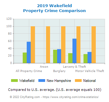 Wakefield Property Crime vs. State and National Comparison