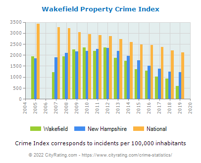 Wakefield Property Crime vs. State and National Per Capita