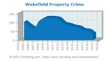 Wakefield Property Crime